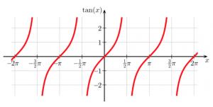 نمودار تابع (tan(x