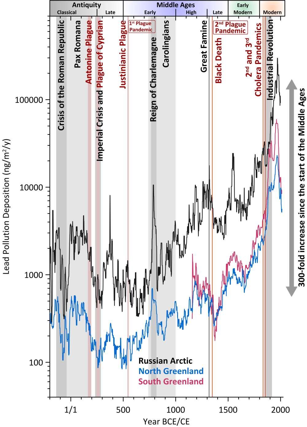 اطلاعات یافت شده از ستون یخی