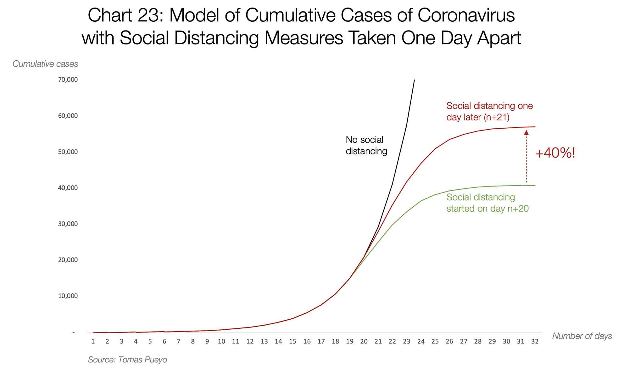 مدل تعداد مبتلایان جدید در هر روز به صورت تجمعی