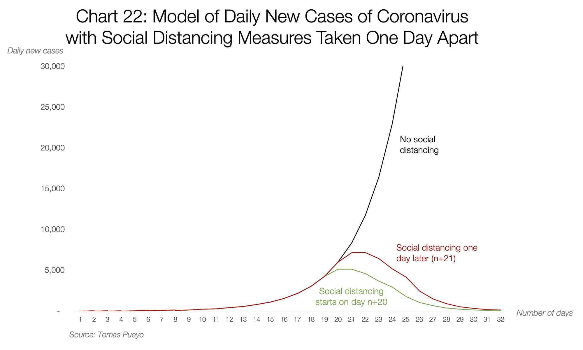مدل تعداد مبتلایان جدید در هر روز